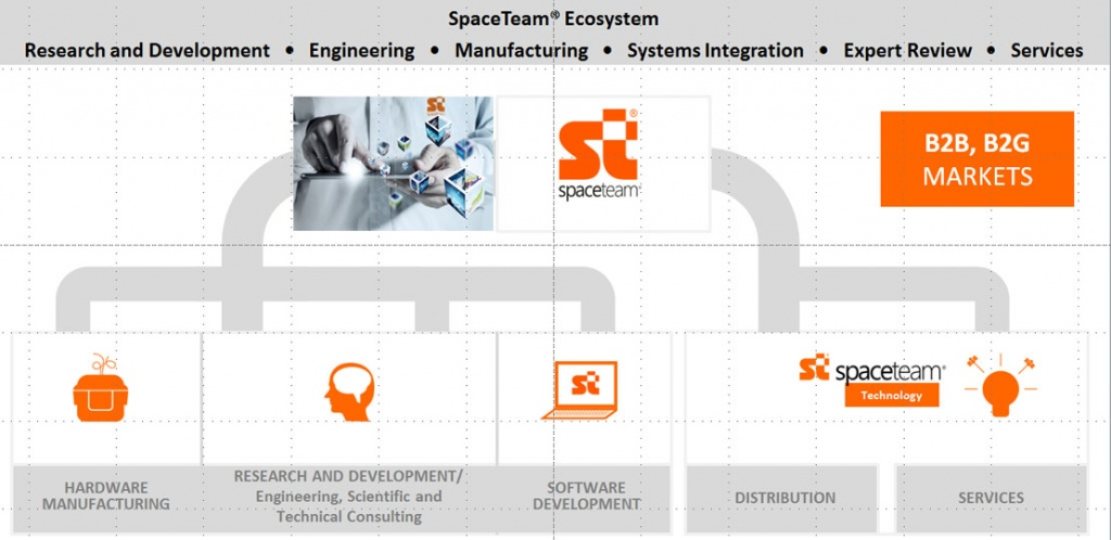 SpaceTeam – IT-company is the leading navigational team in the Russian transport telematics and satellite navigation market based on GLONASS / GPS technologies, М2М technologies, FMS